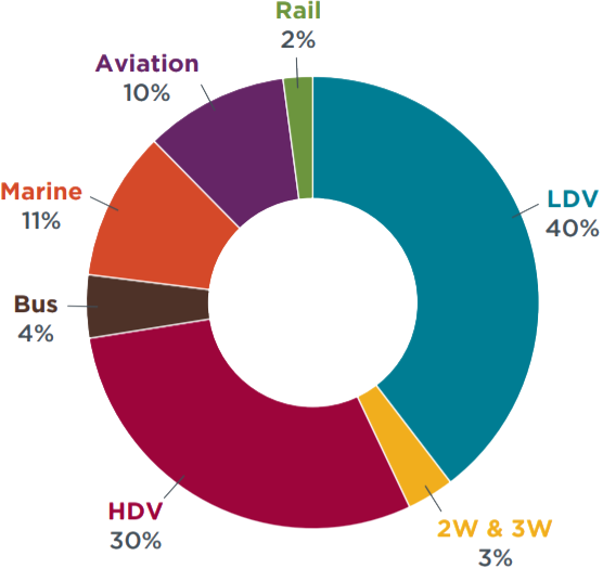 Pie chart of 2020 well-to-wheel emissions per mode of transport, on-road vehicles adding most CO2.