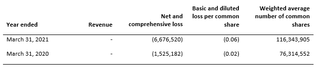 Table of Exro Technologies' financial data, comparing first quarters of 2021 and 2020.