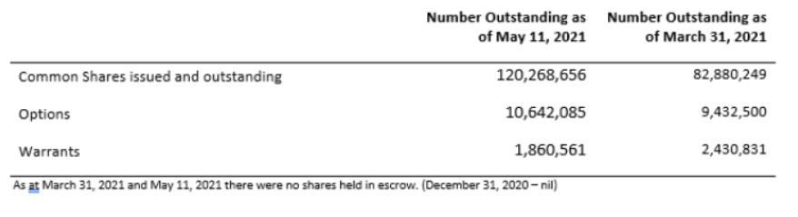 Table of Exro Technologies' outstanding share data, as of May 11, 2021.