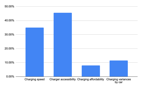 Barriers to EV adoption, with charger accessibility as first and charging speed as second highest.