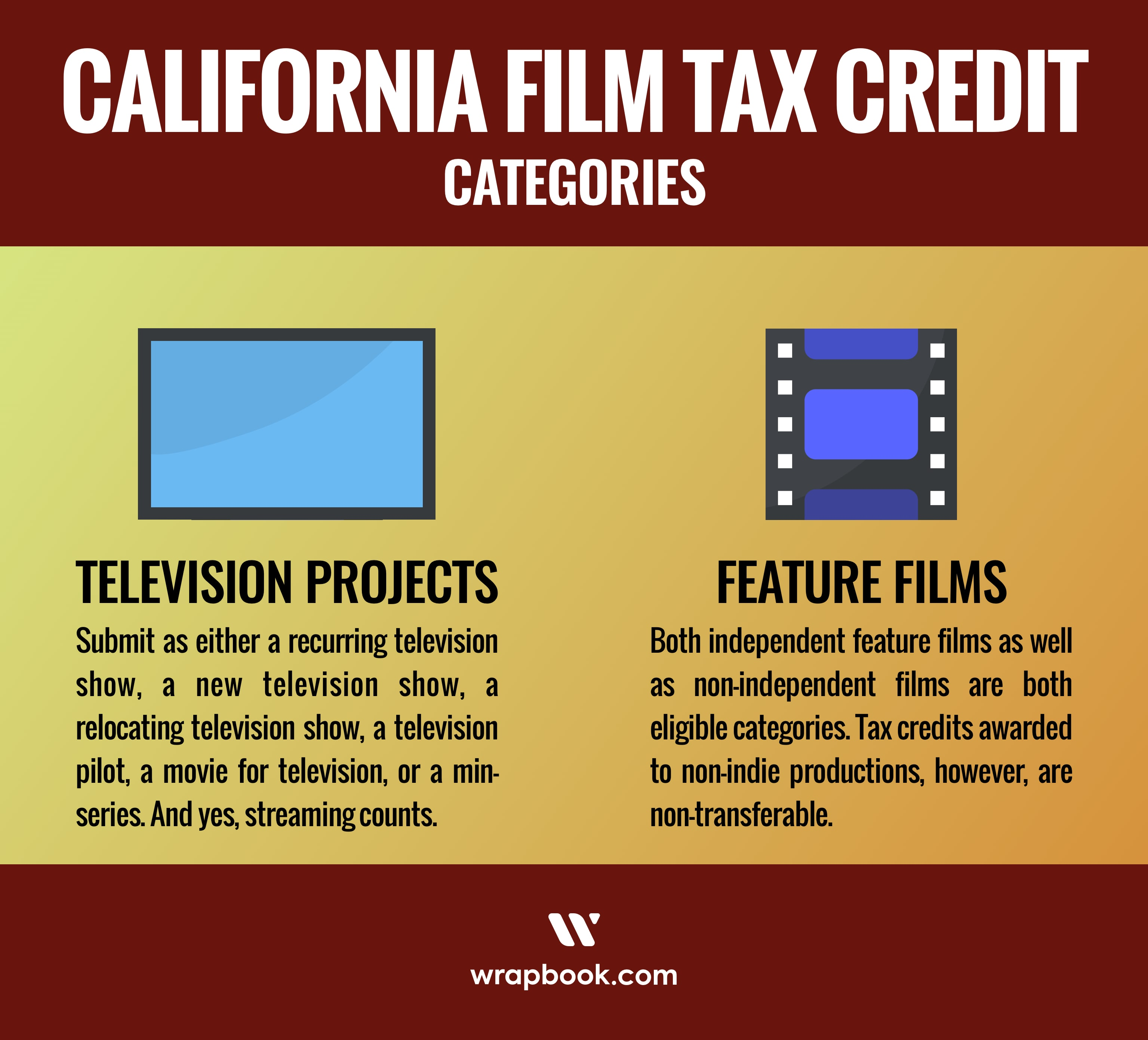 The categories are: TV Projects, Relocating TV Series, Indie Feature Films, and Non-Indie Feature Films.