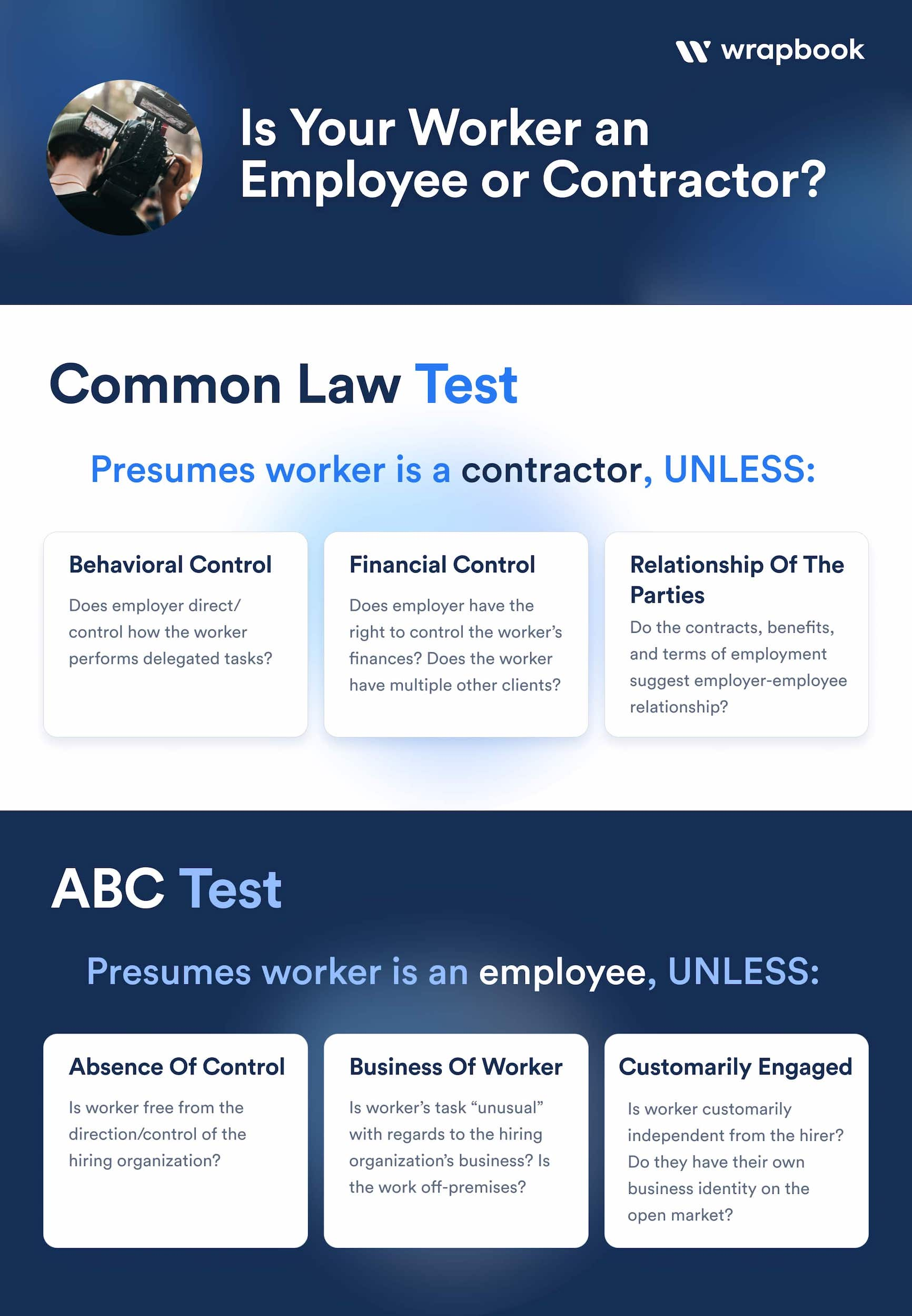 Employee or Contractor - Worker Classification Test - Wrapbook