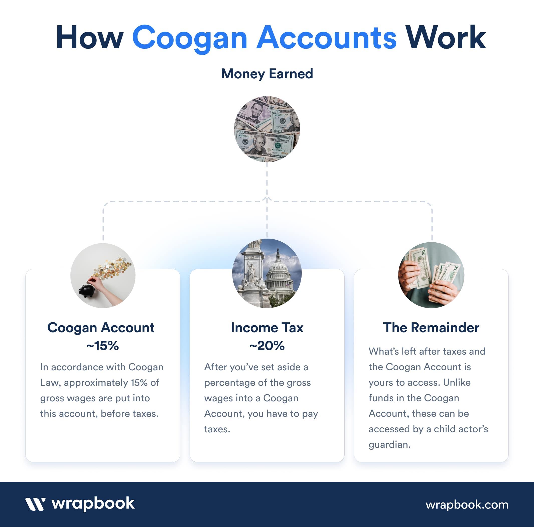 Coogan Law - Coogan Account - How Coogan Account Works Infographic - Wrapbook