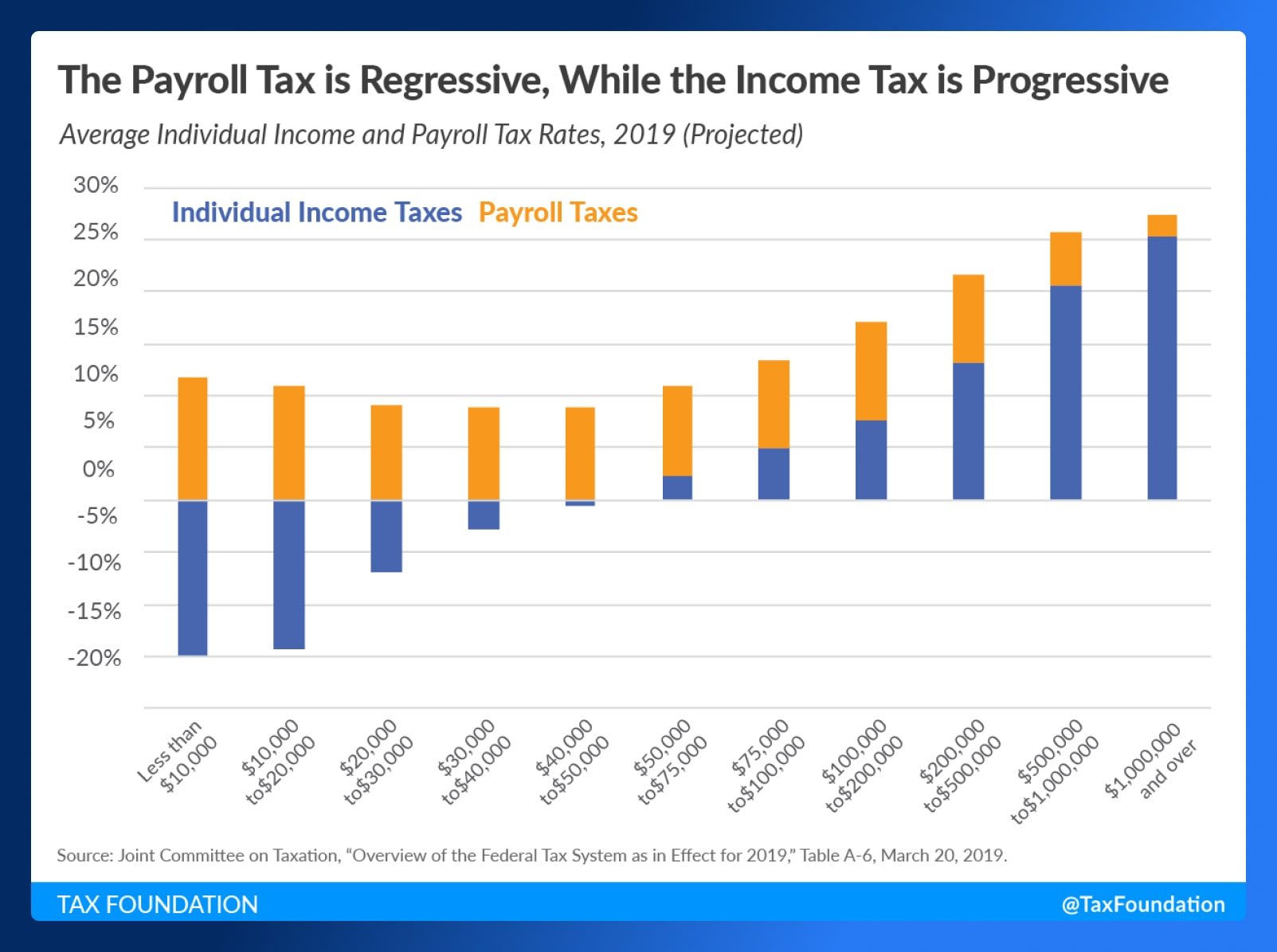 What are Payroll Taxes - Regressive and Progressive - Wrapbook