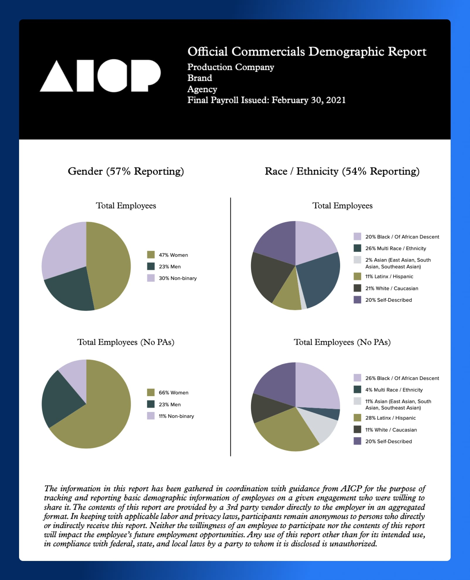 Wrapbook Implements AICP Demographic Reporting - AICP Demographics Official Report - Wrapbook