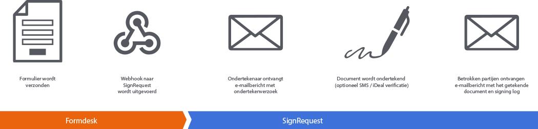 De voordelen van SignRequest met Formdesk