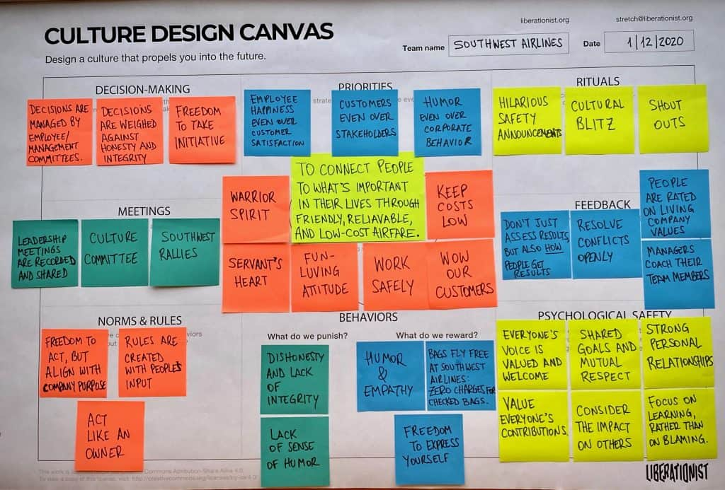 Southwest Airlines Culture Design Canvas Fun Loving company