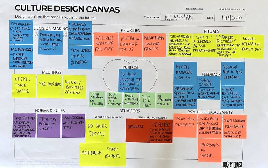 this is atlassian culture design canvas mapping on one page atlassian's values purpose and rituals