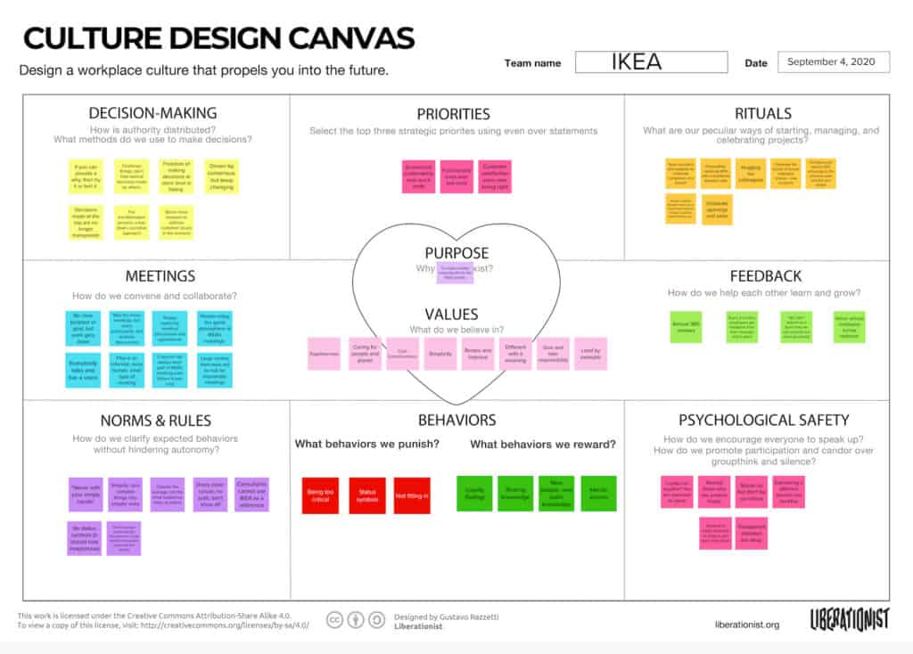 ikea culture design canvas captures ikea family friendly culture in one page