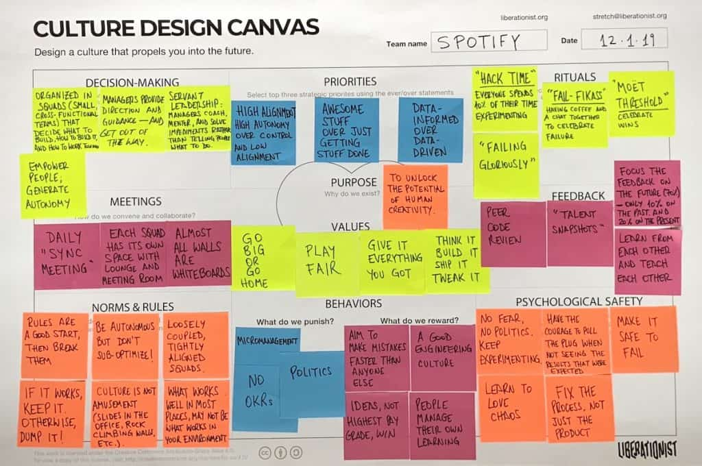 Spotify agile culture mapped using the culture design canvas
