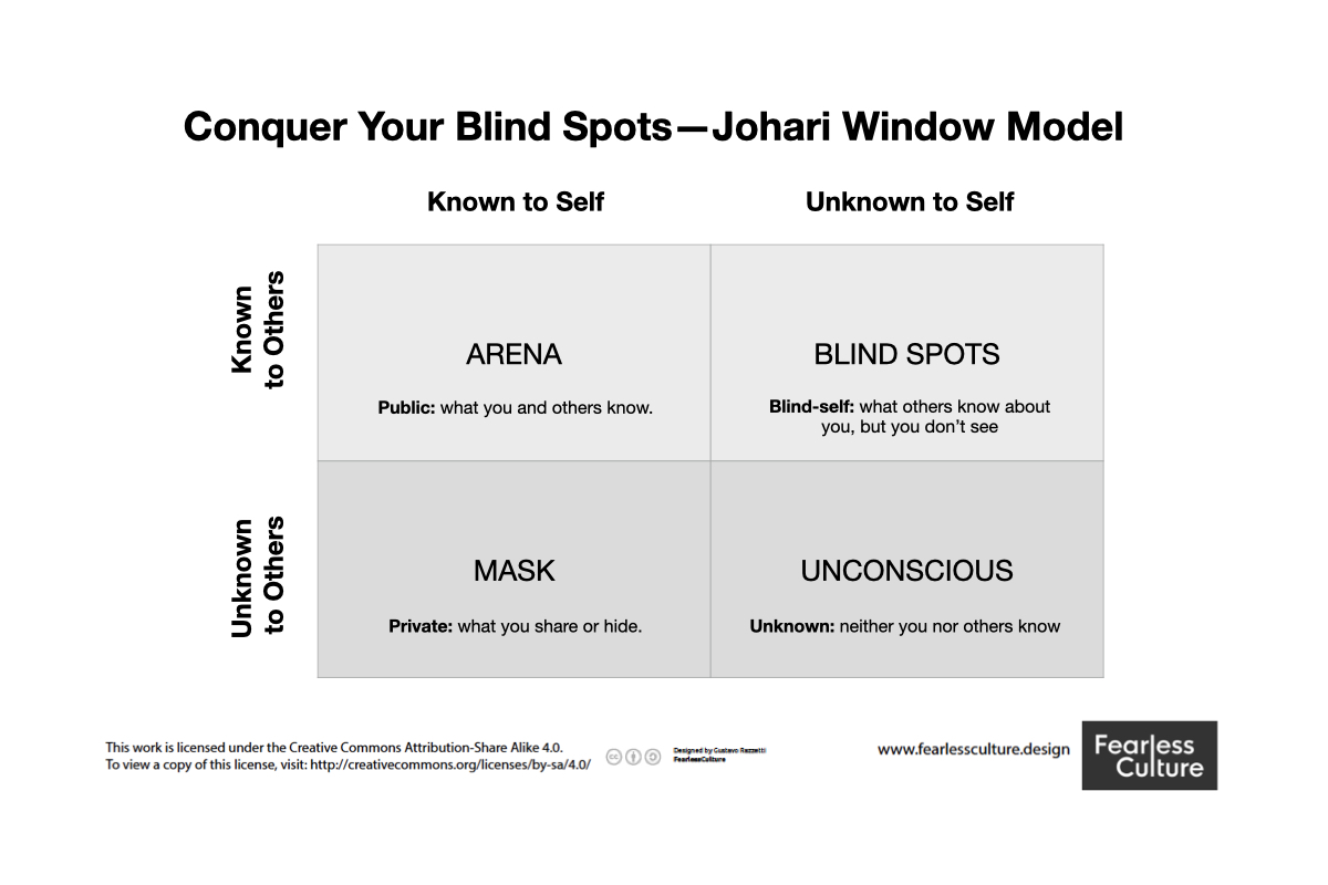the johari window model explanation for each quadrant by gustavo razzetti from fearless culture