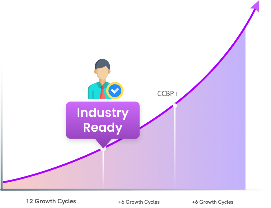 Industry ready Growth Cycles  | NxtWave