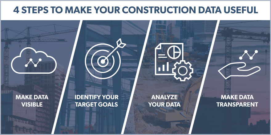 A four stpe guide to make your construction data useful with four icons captioned make data visible, identify your target goals, analyze your data, make data transparent.