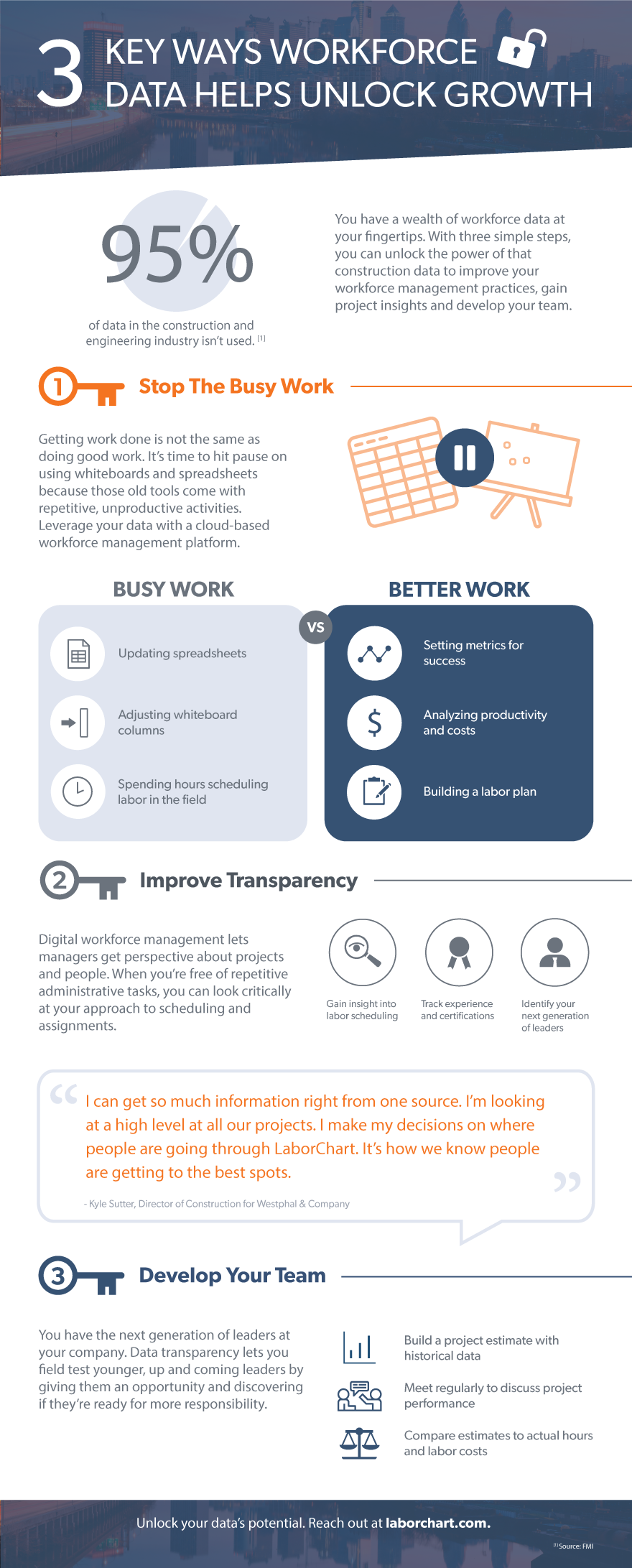 Infographic of 3 key ways workforce data helps unlock growth