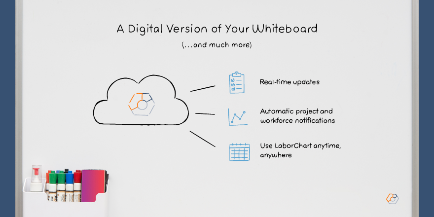 A digital version of your whiteboard with real-time updates, automatic project and workforce notifications, use LaborChart anytime, anywhere.