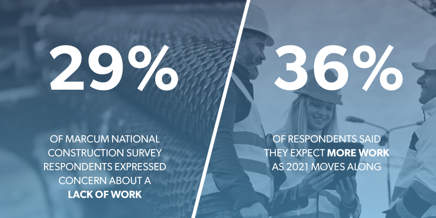 two statistics from marcum nation construction survey regarding labor.