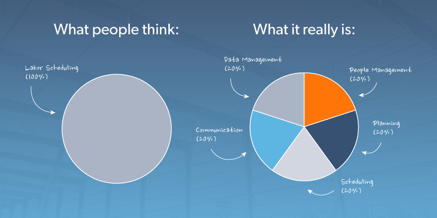 What people think vs. what workforce management really is graphic.