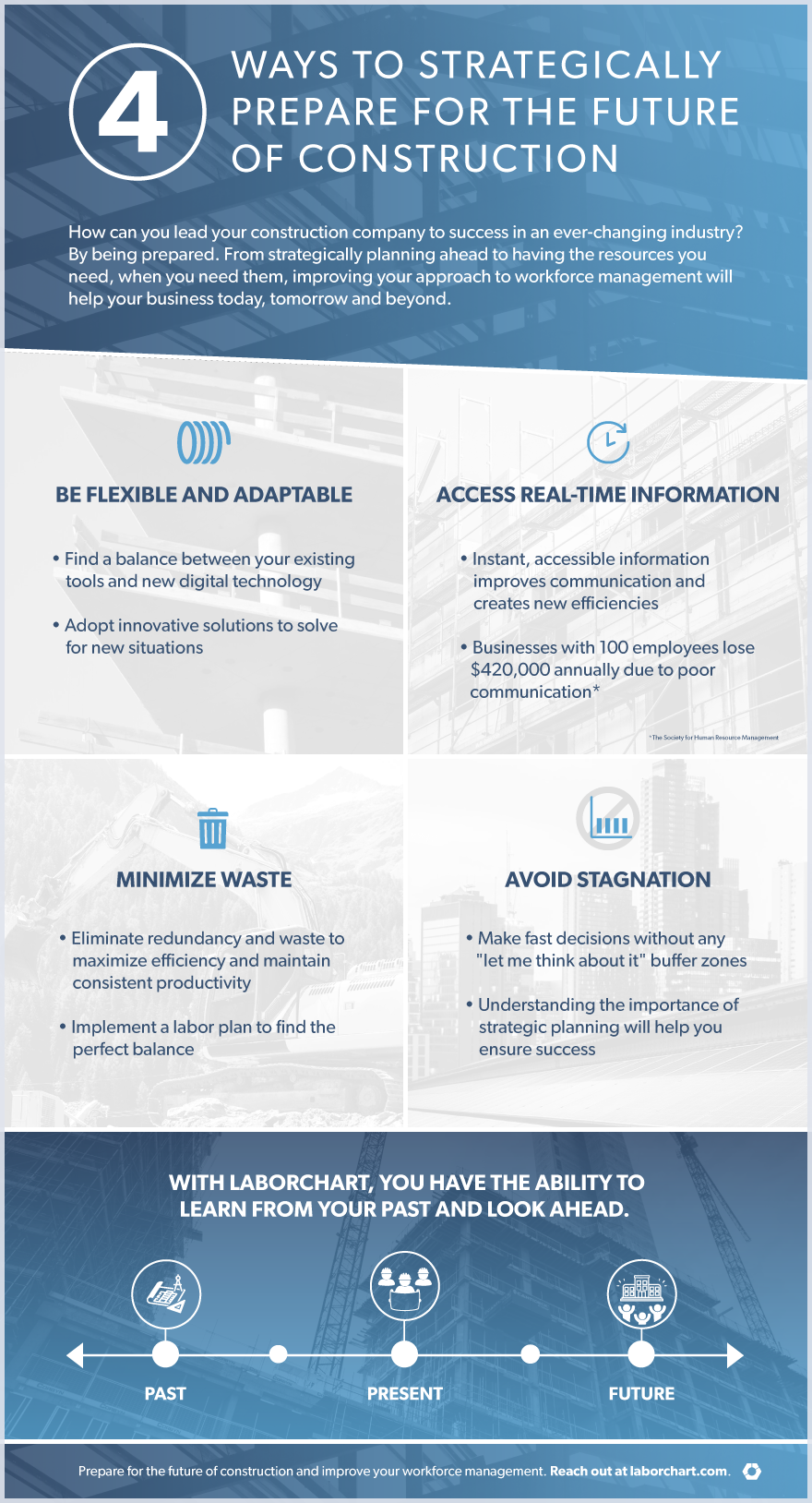 4 ways to strategically prepare for the future of construction explanation infographic.