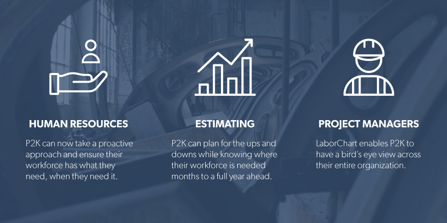 Construction workforce management means human resources, estimating and project managers.