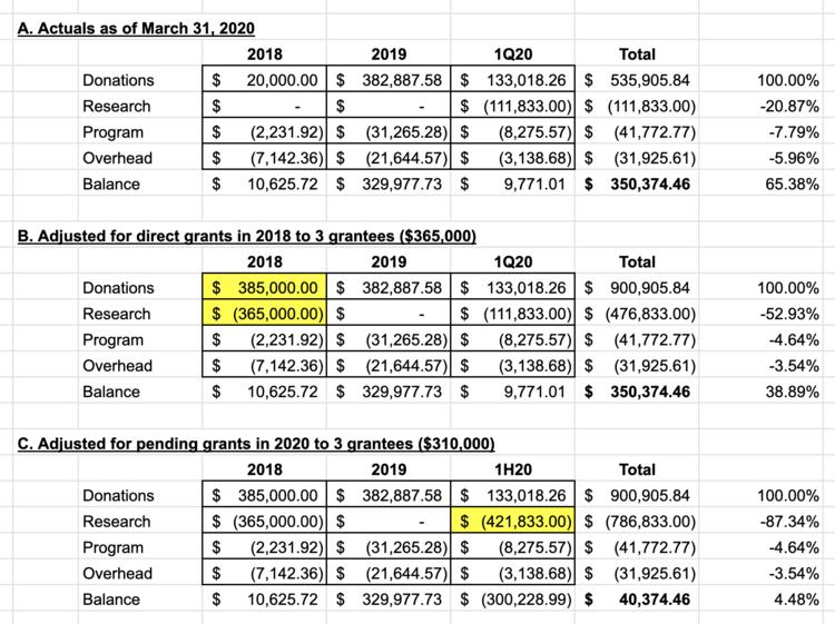 SRF Financials as of 1Q20