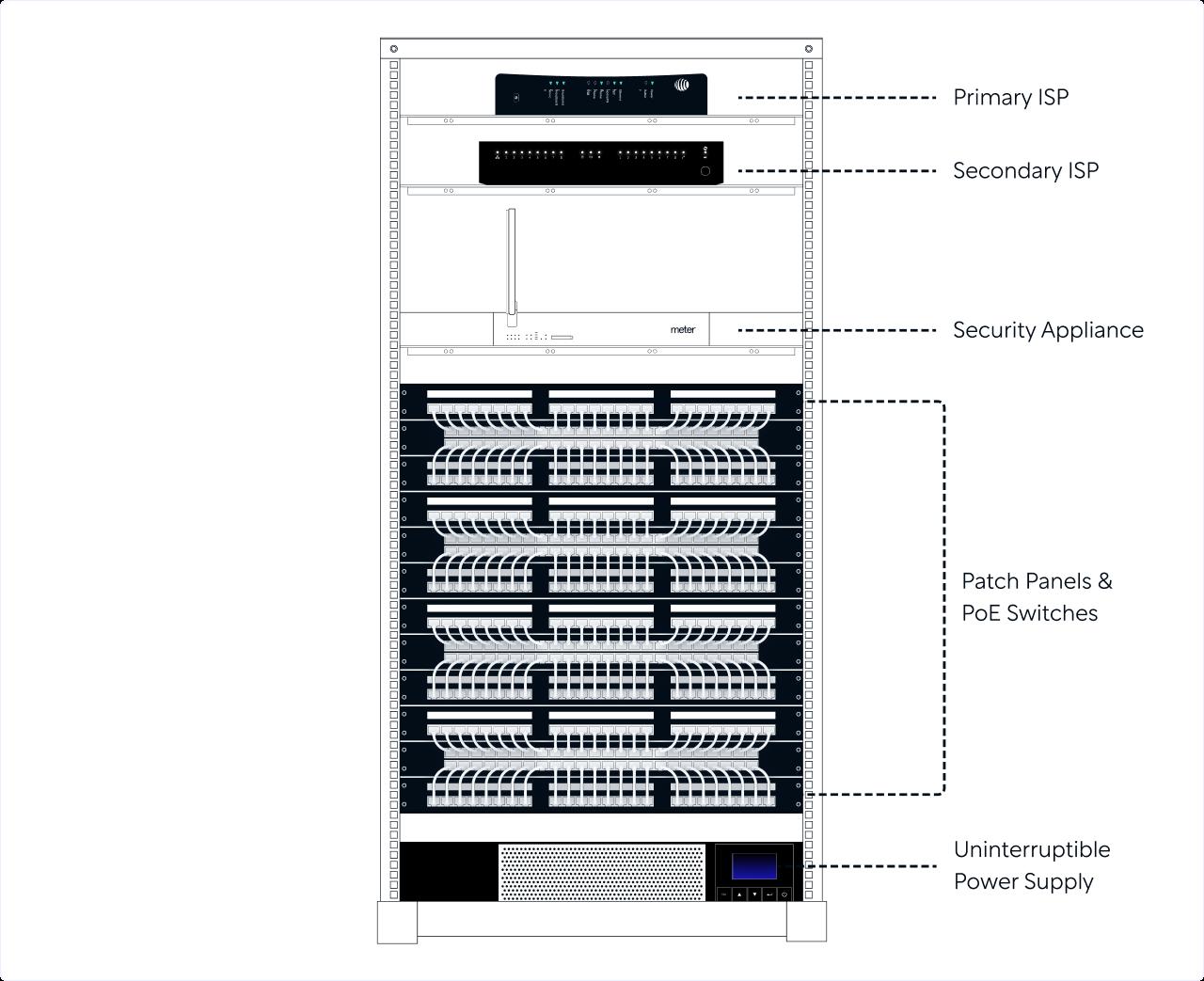 Designing a Network Rack