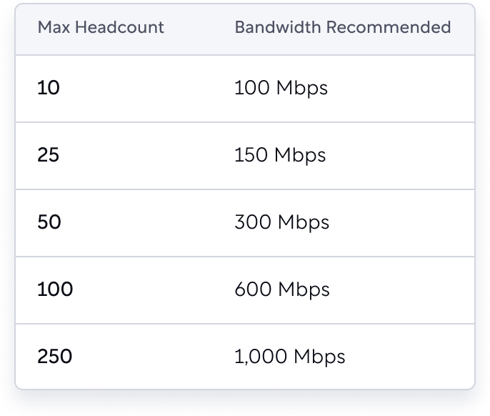 Estimates of how much bandwidth is recommended based on how many employees you have in your space.