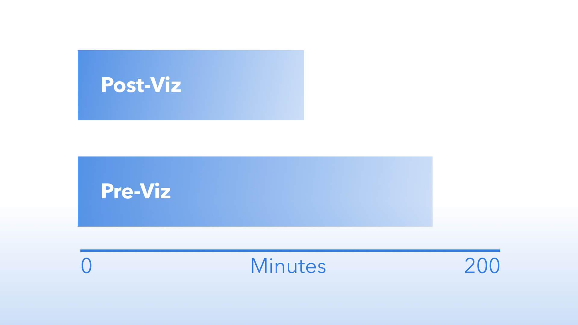Viz's Impact at Valley Baptist Medical Center