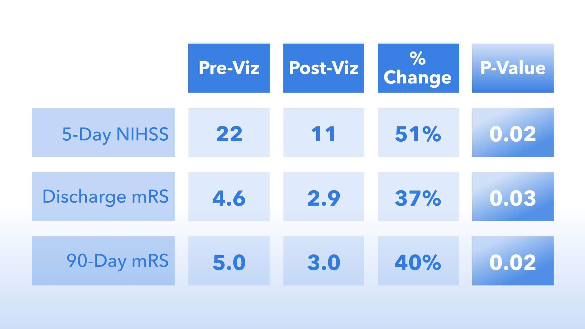 Viz's Impact at Mount Sinai Medical Center