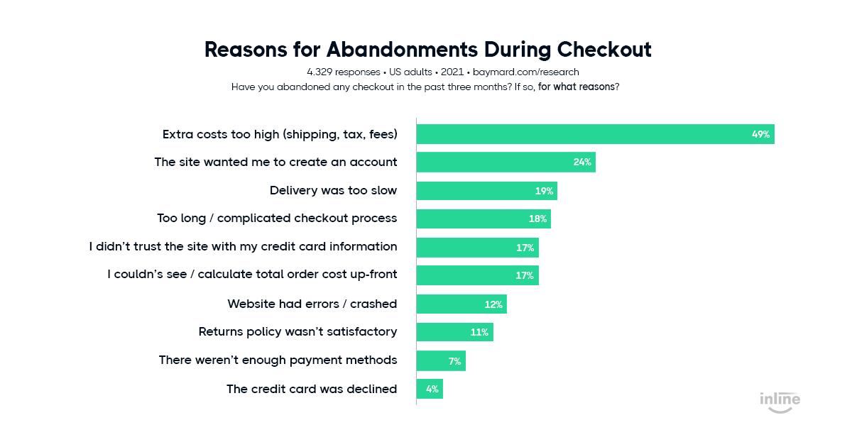 reasons-for-cart-abandonments-baymard-study
