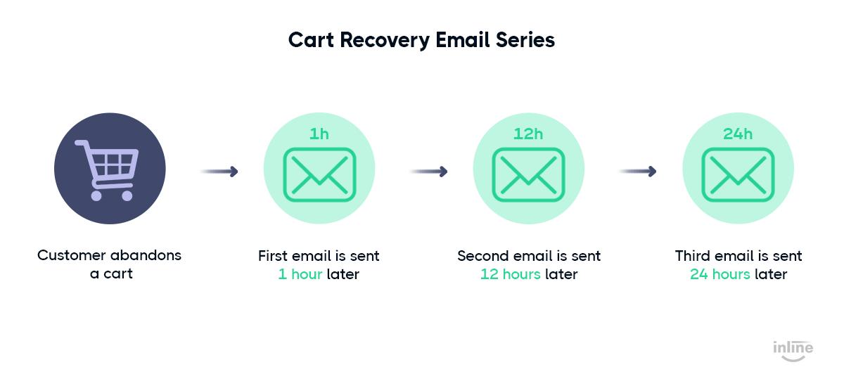 cart-recovery-email-sequences-graph