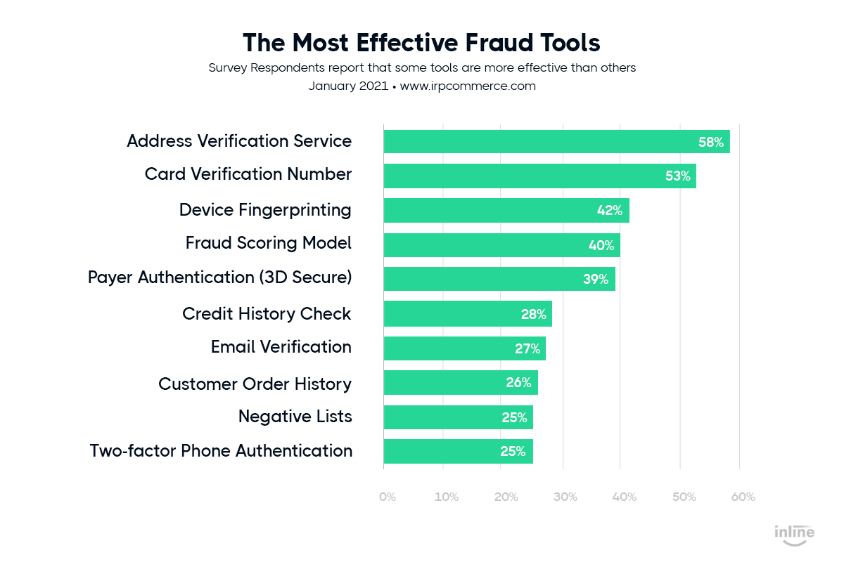 the-types-of-best-ecommerce-fraud-prevention-tools