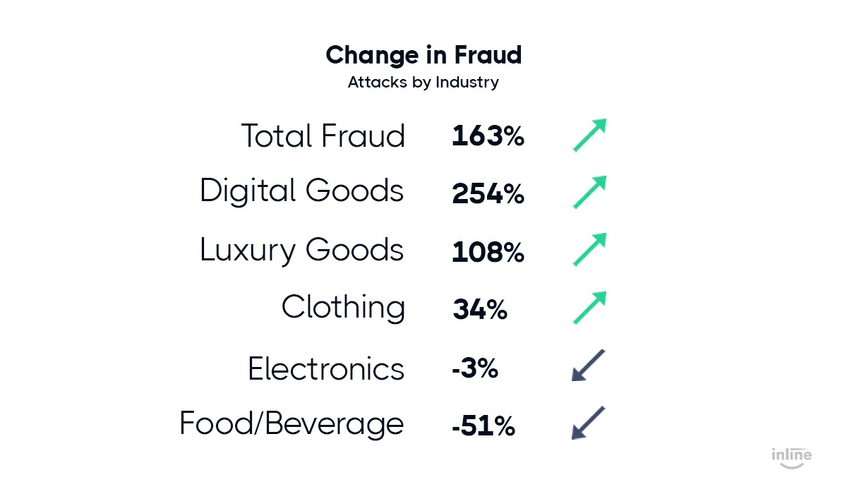 change-in-fraud-attacks-statistics-graph-by-industry