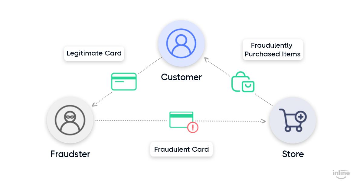 triangulation-fraud-three-steps-fraud-graph-flow