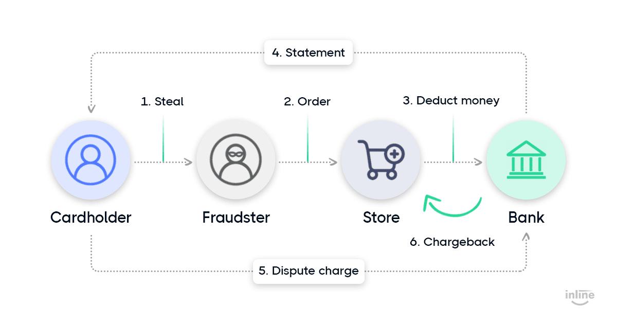credit-card-fraud-flow-graph