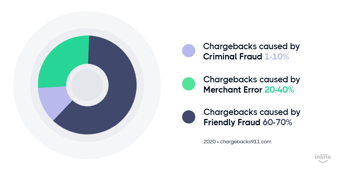 chargebacks-fraud-stratistics-graph-2020