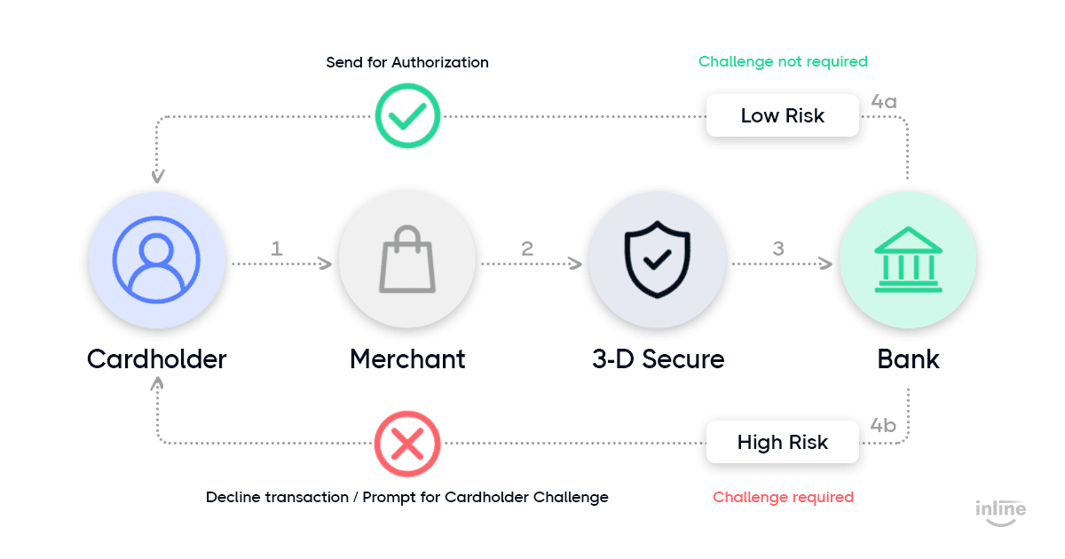 secure-3d-2-flow-fraud-prevention-strategy