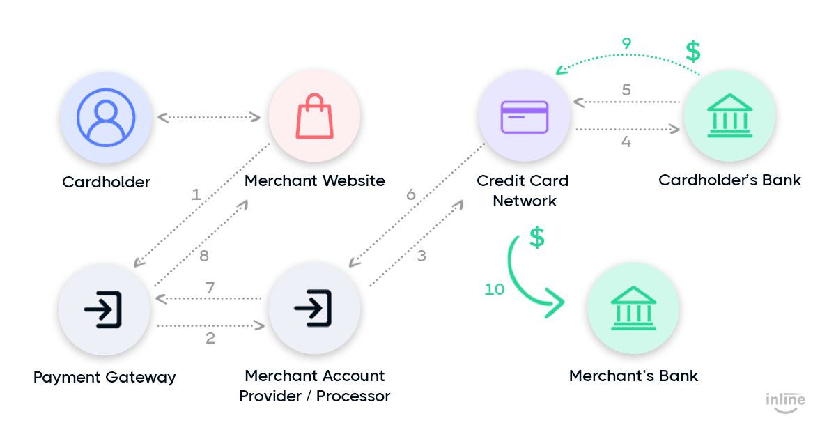 payment-processing-payment-gateway-works-graph-flow