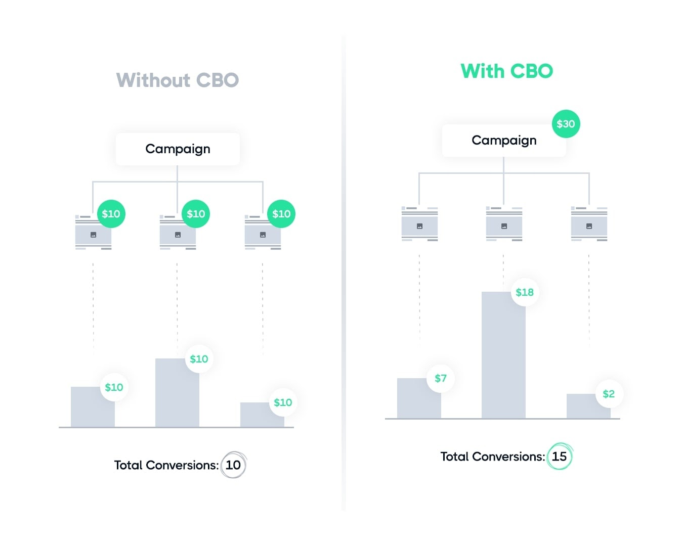 with-and-without-campaign-budget-optimization-graph