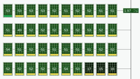 Sur la photo : un tableau affichant l'énergie totale au niveau du module. Les modules sont triés en vue par chaîne avec ombrage partiel sur une chaîne.