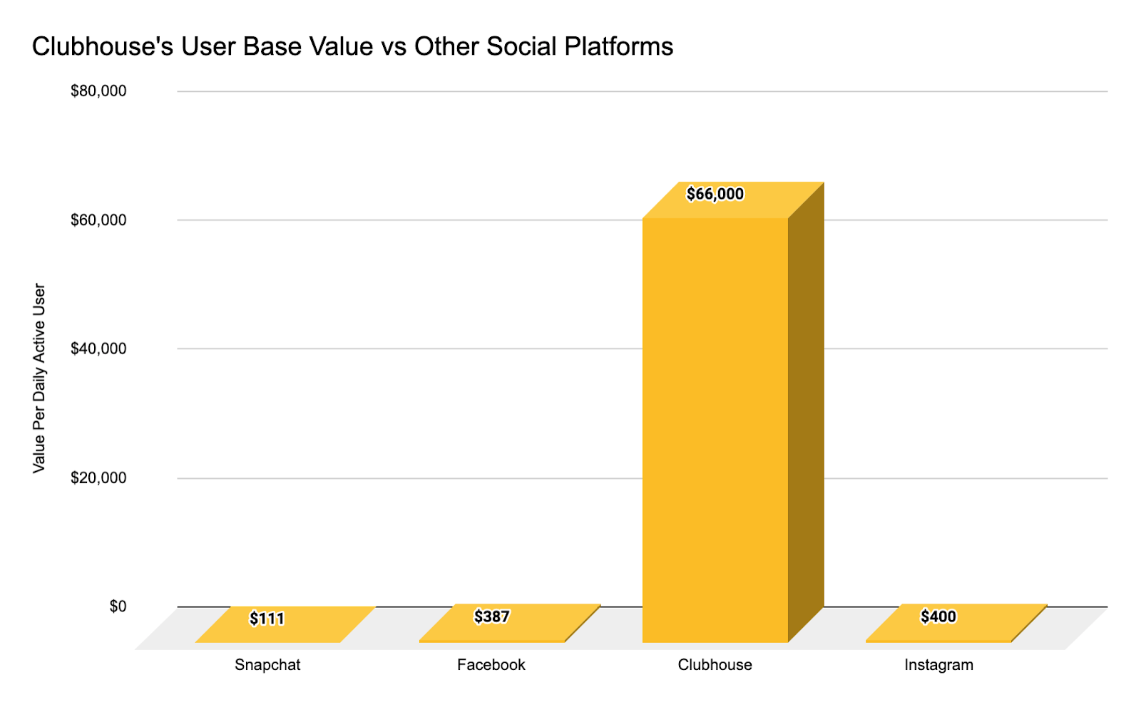 Cloubhouse's User Base Value vs Snapchat, Facebook, and Instagram