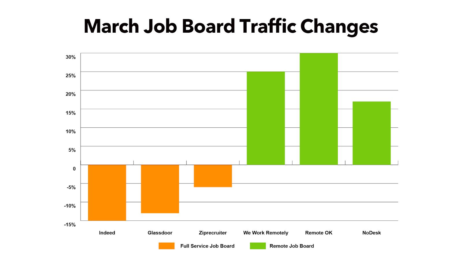 March Job Board Traffic Changes