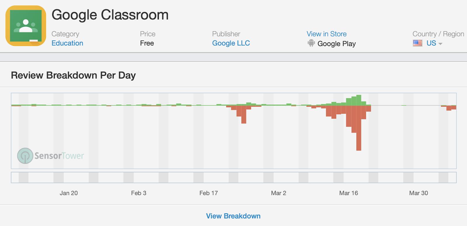 Google Classroom Review Breakdown per day