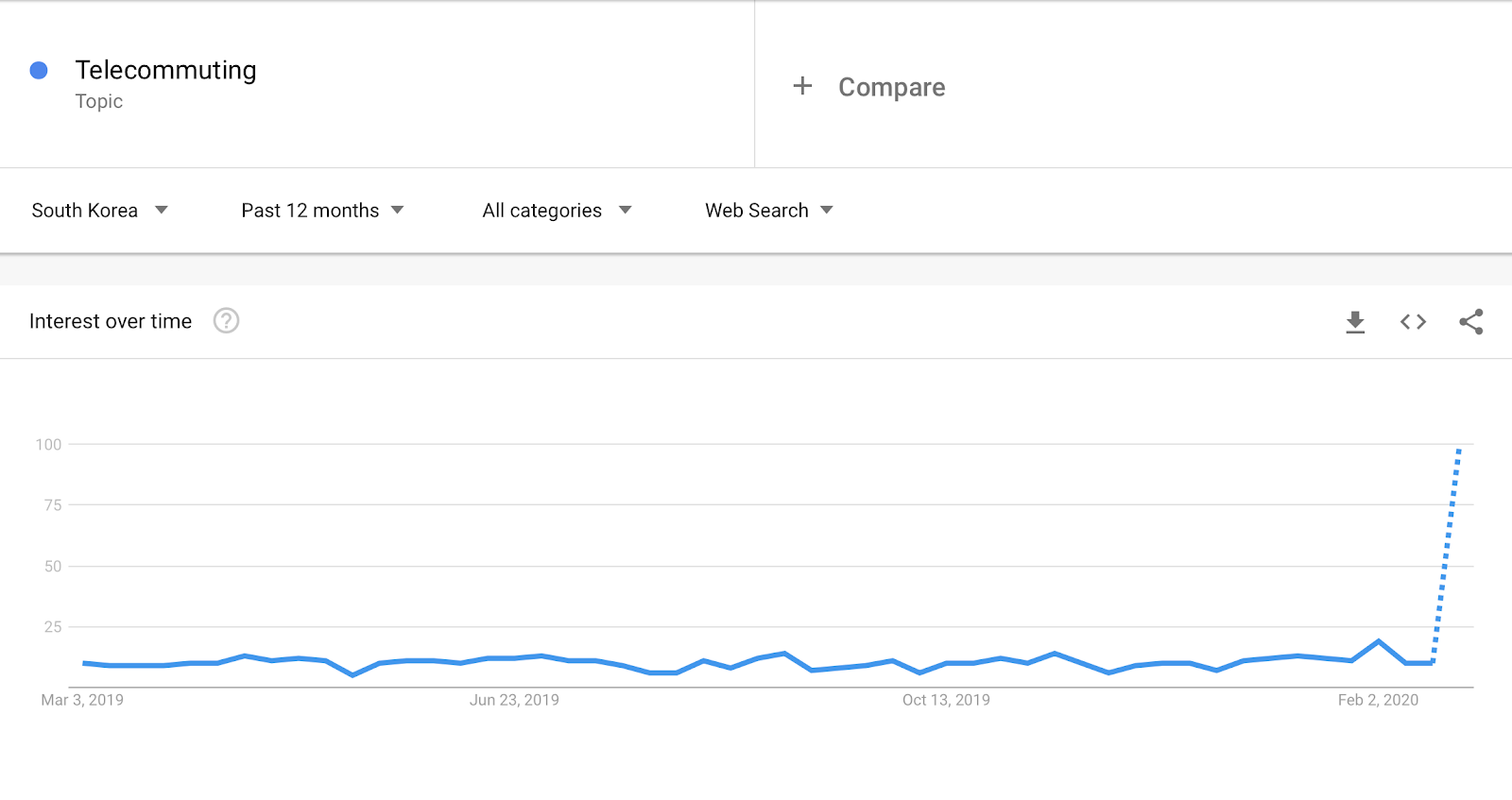 Telecommuting Interest over time