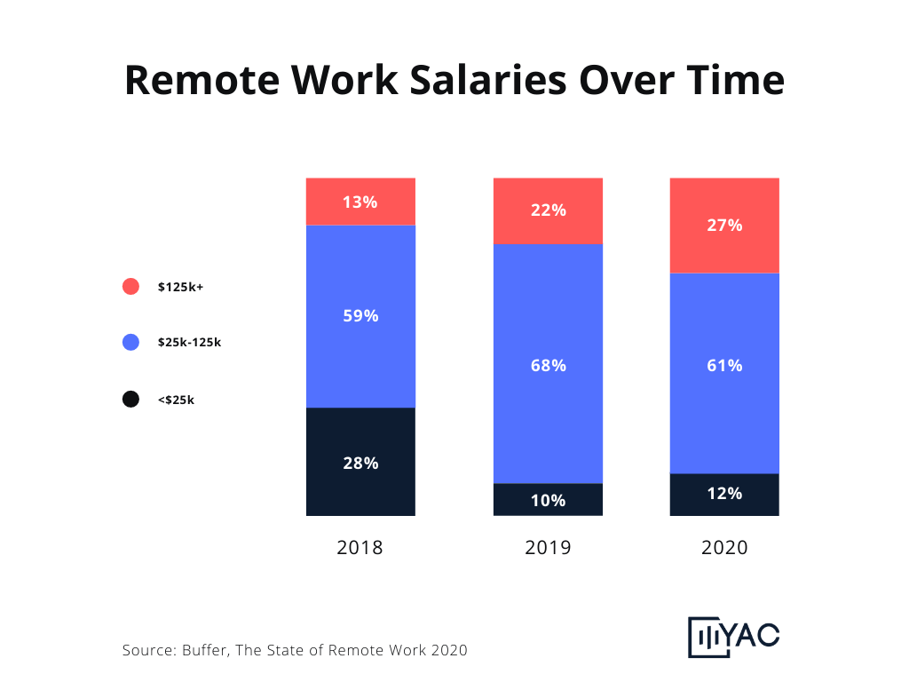 Remote Work Salaries Over Time