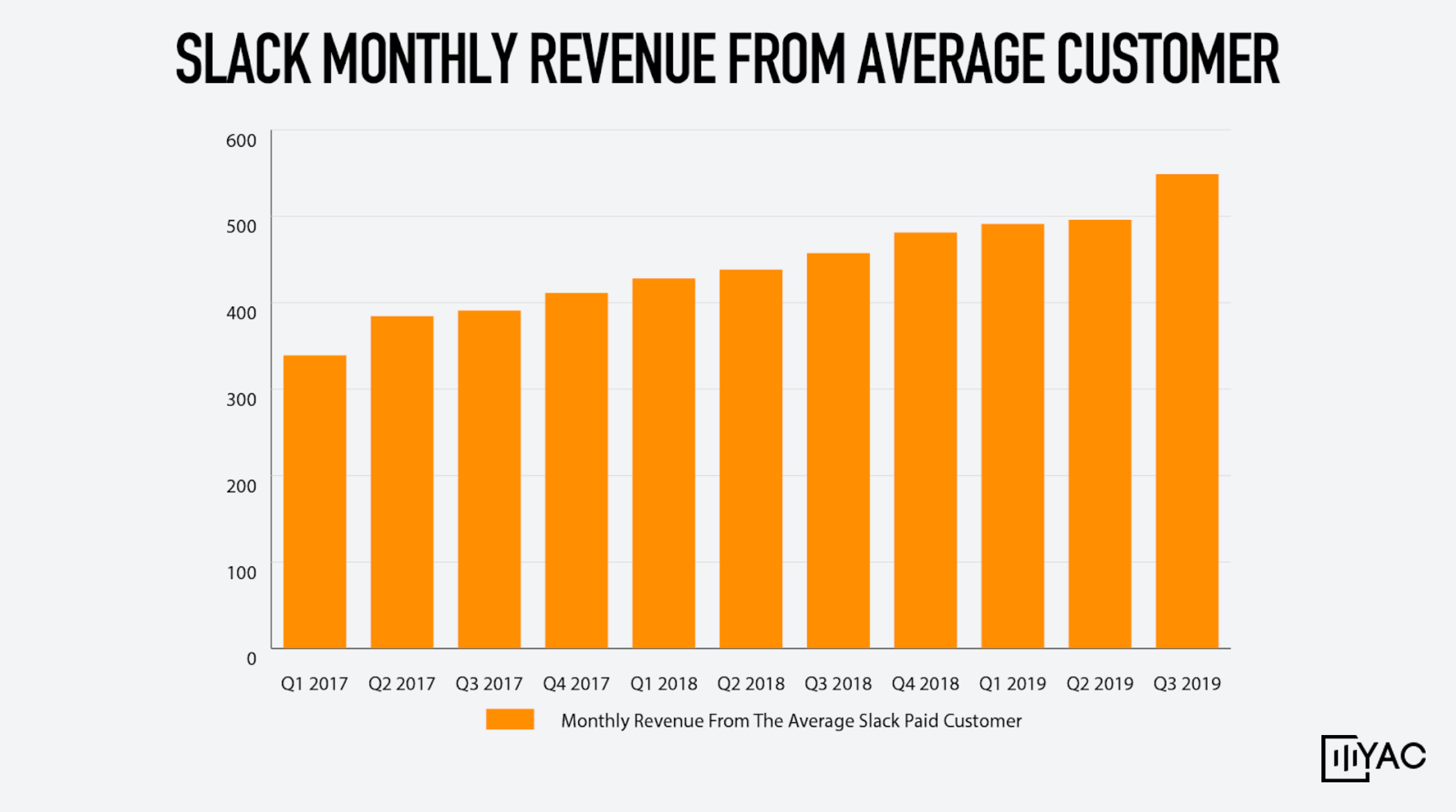 Slack monthly revenue from average customers