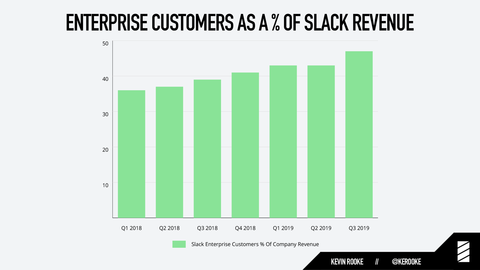 Enterprise customers as a % of Slack revenue.