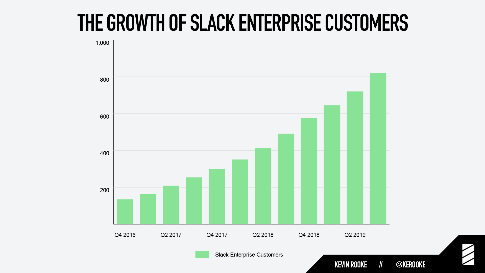 The growth of slack enterprise customers.