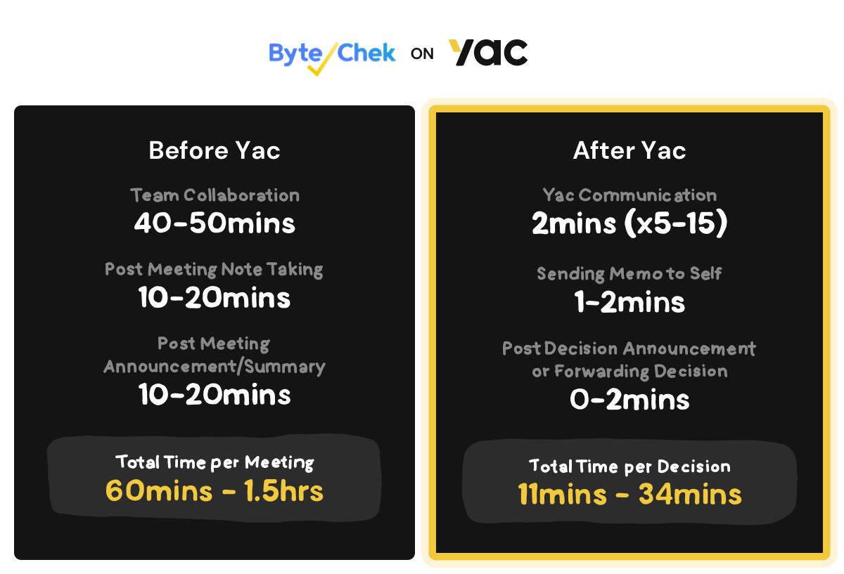 This company's experience before using Yac and after using Yac