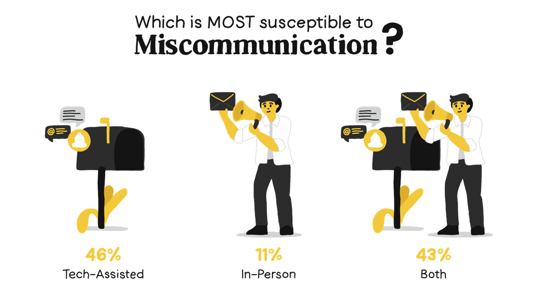 Miscommunications happen less in person than in tech-assisted situations
