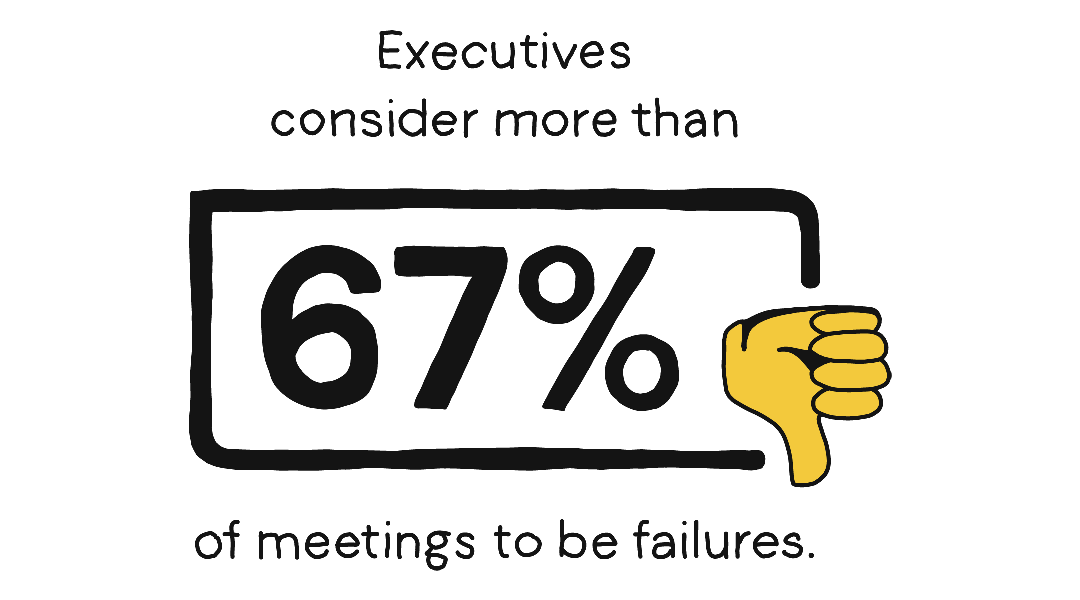 Executives consider more than 67% of meetings to be failures